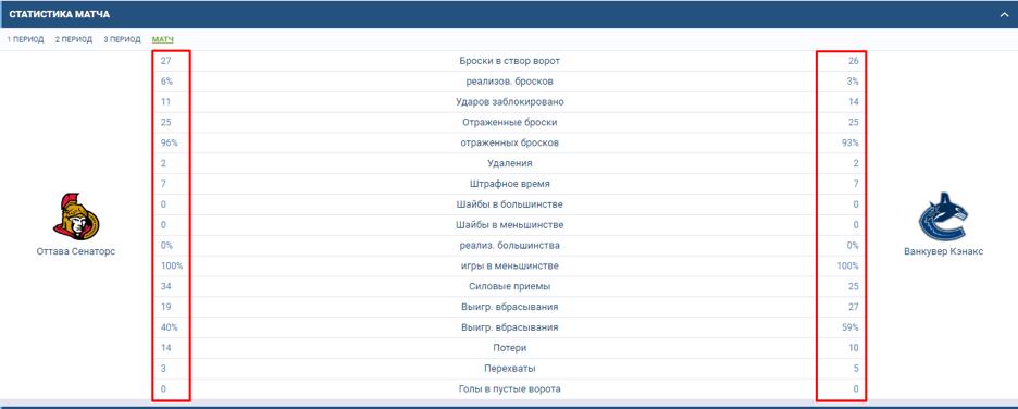 "Статистика противостояний хоккейных клубов ""Оттава - Ванкувер""."