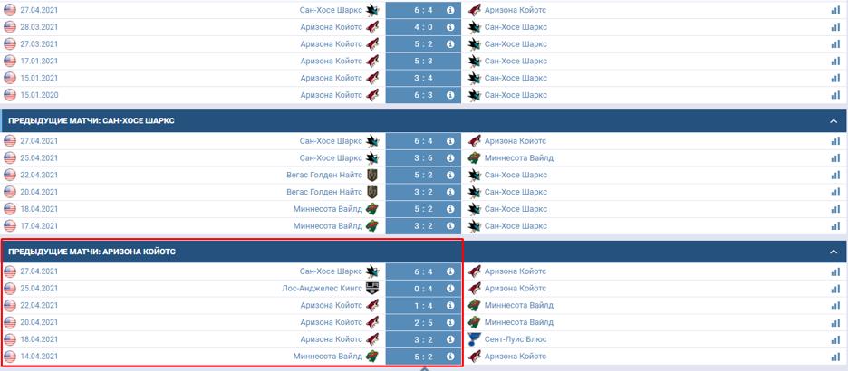 "История последних противостояний хоккейного клуба ""Аризона""."