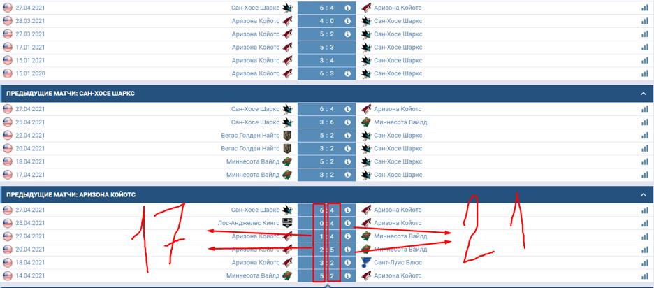 Подсчет показателей тоталов, исходя из результативности последних матчей.