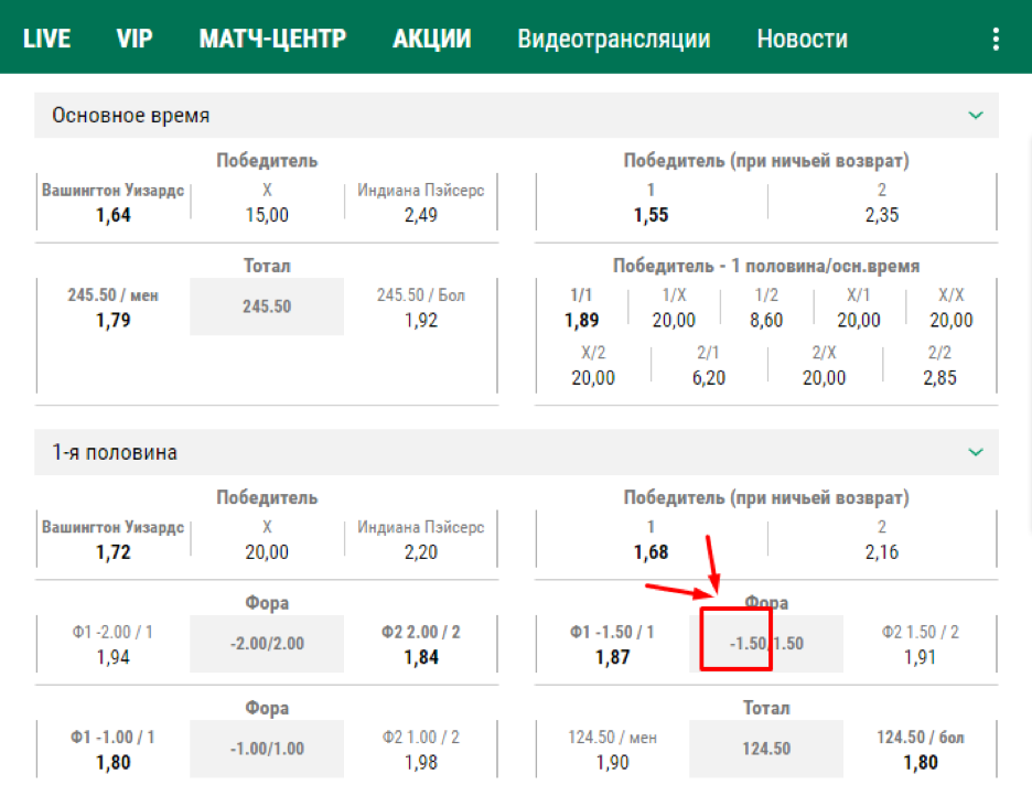 """Пример использования стратегии в ставке на фору """"-1.5""""."""