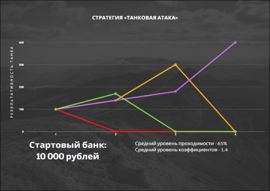 *Пример результативности «Танковой атаки» из четырех изолированных потоков с начальным размером пари в 100 рублей.