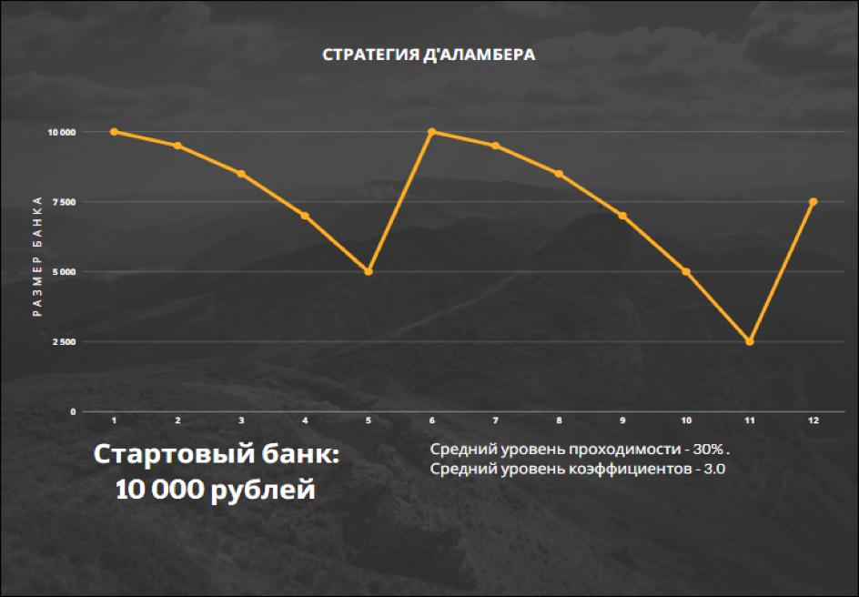 *Пример динамики банка при игре по стратегии Д'Аламбера.