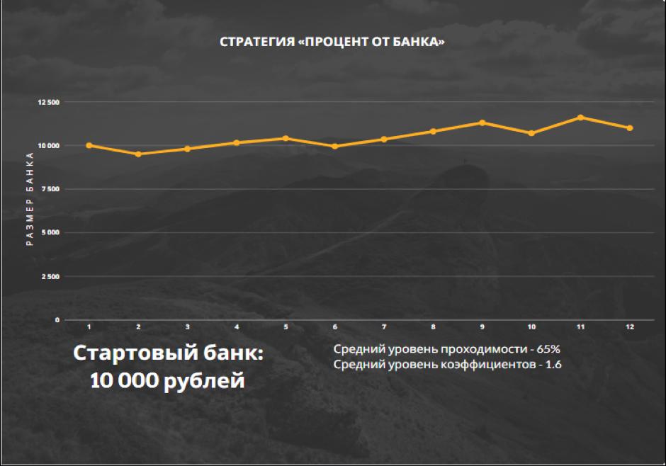 *Пример динамики банка при игре по стратегии «Процент от банка».