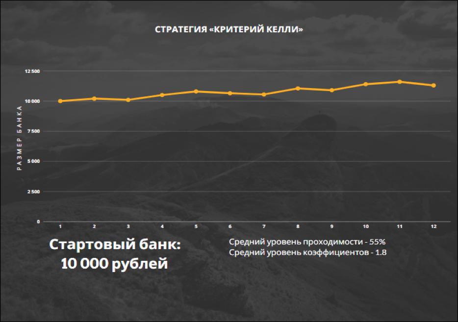 *Пример динамики банка при игре по стратегии «Критерий Келли».