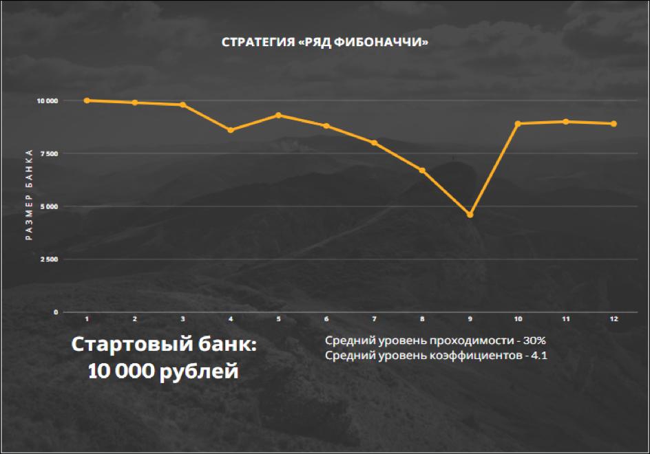 *Пример динамики банка при игре по стратегии «Ряд Фибоначчи».