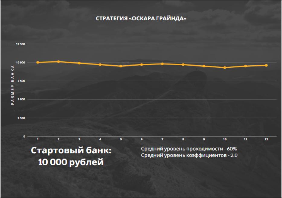 *Пример динамики банка при игре по стратегии «Оскара Грайнда».
