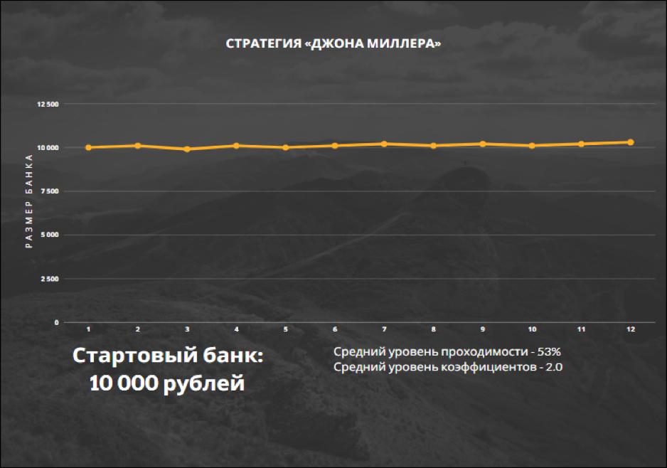 *Пример динамики банка при игре по стратегии «Джона Миллера».