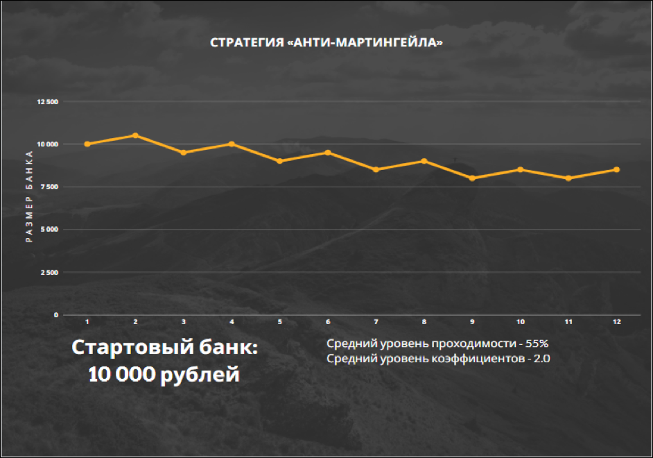*Пример динамики банка при игре по стратегии «Анти-Мартингейла».