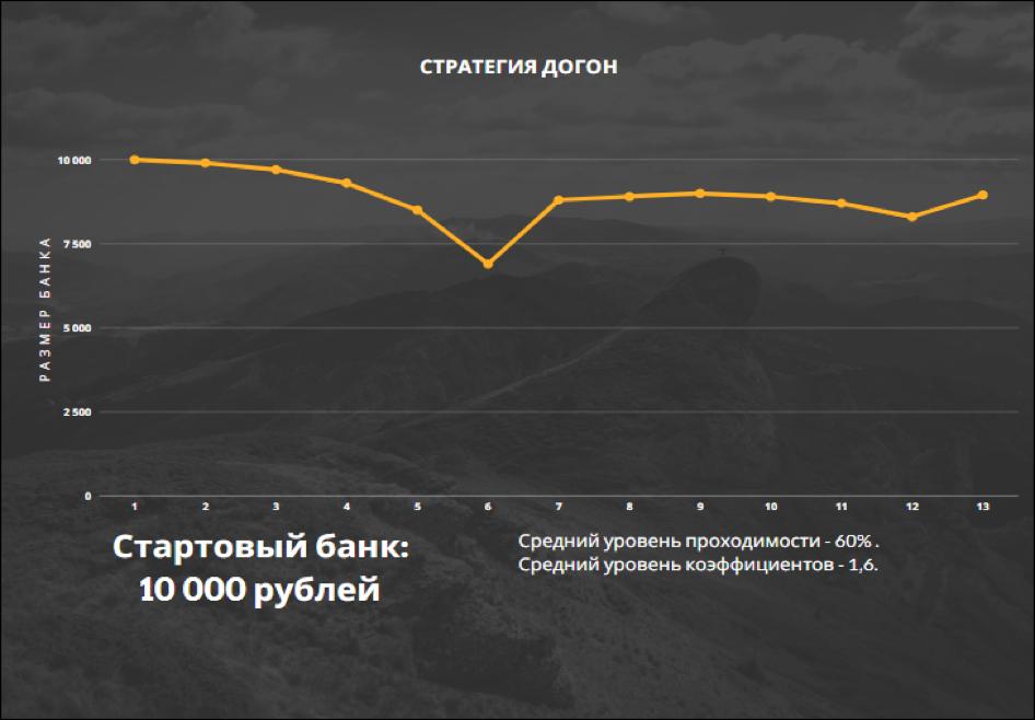 Пример динамики банка при игре по стратегии «Догон».