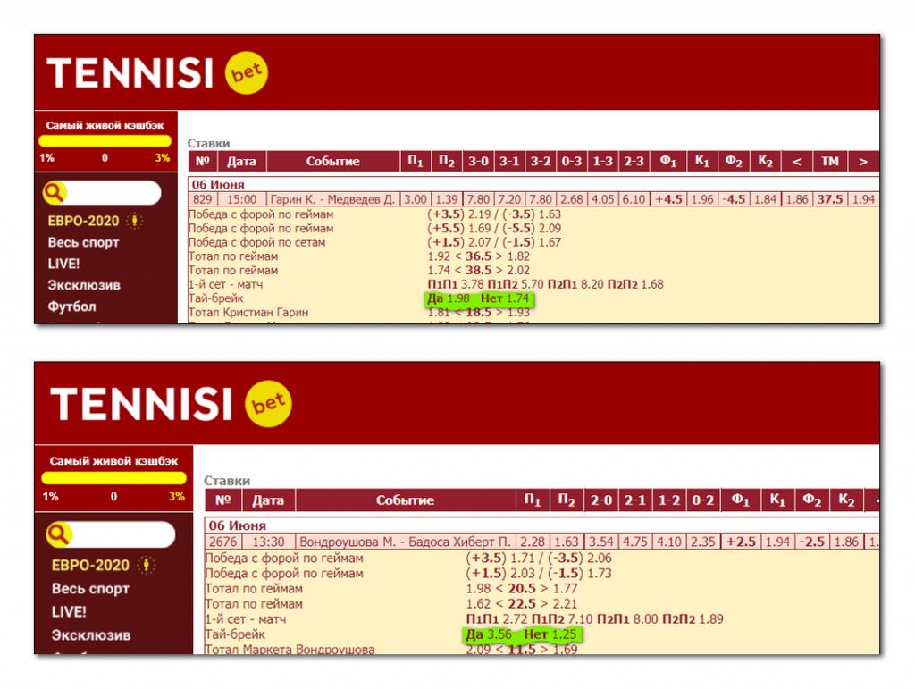 Разница в коэффициентах на тай-брейки на примере двух случайных матчей.