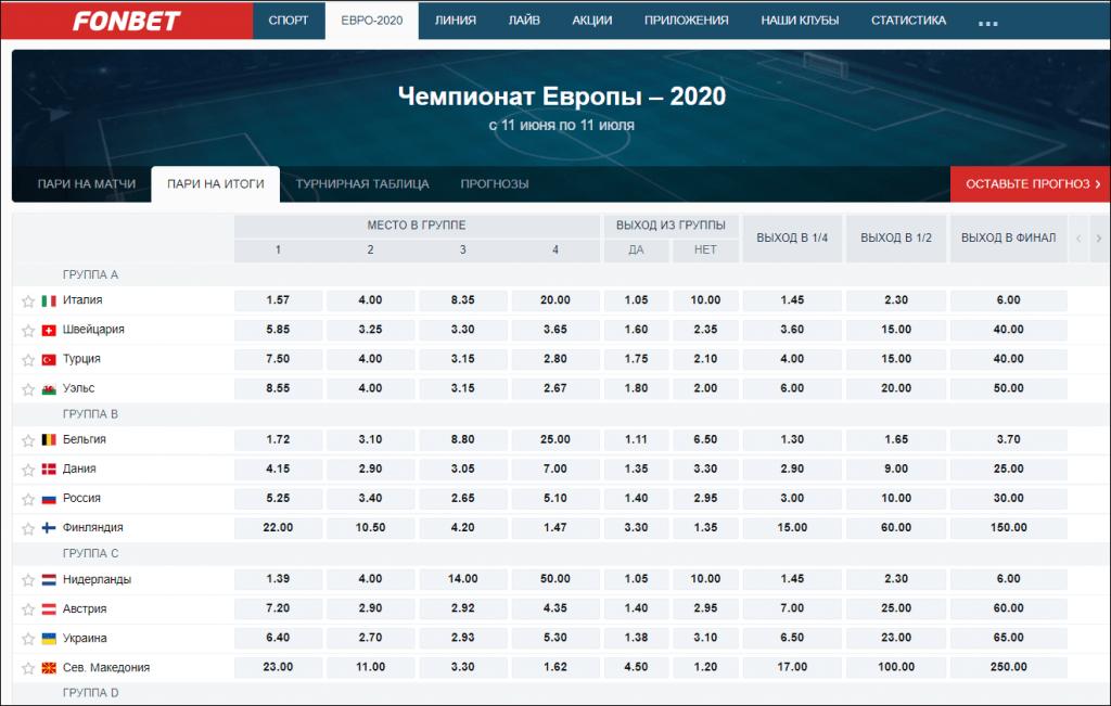 Вариативность ставок на проход по Чемпионату Европы: ставки на место в группе, ставки на выход с группы, появление той или иной сборной в 1/8, 1/4, 1/2 финала и в финальном матче.