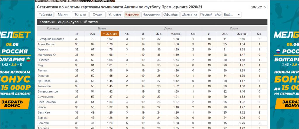 Статистика по ЖК Английской Премьер-Лиги.