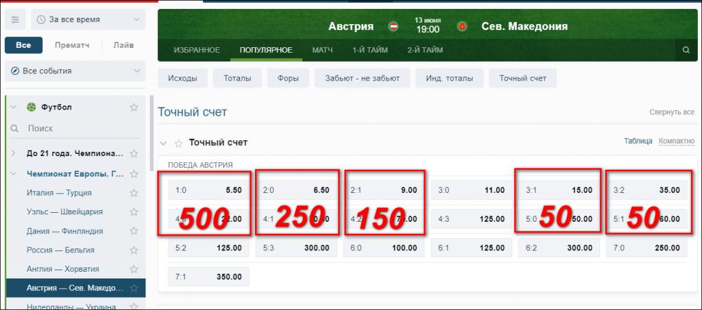 """Пример распределения банка для ставок на точный счет в матче """"Австрия - Македония""""."""