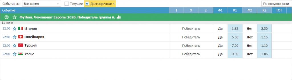 Долгосрочные пари на примере ставки на победителя группы А в Чемпионате Европы.