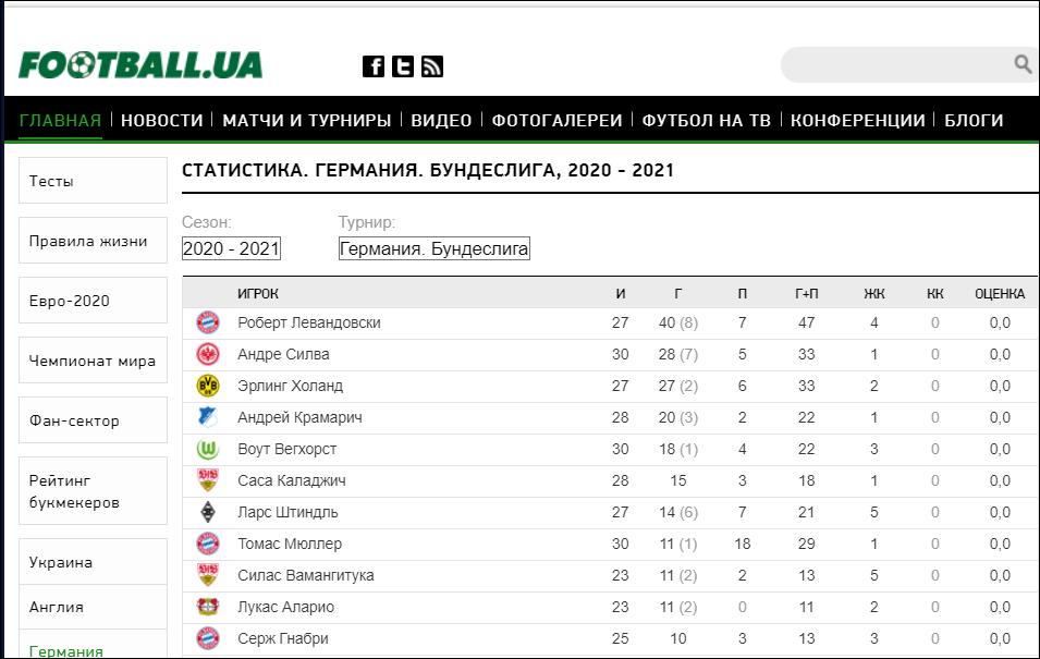 Статистика показателей футболистов Бундеслиги.
