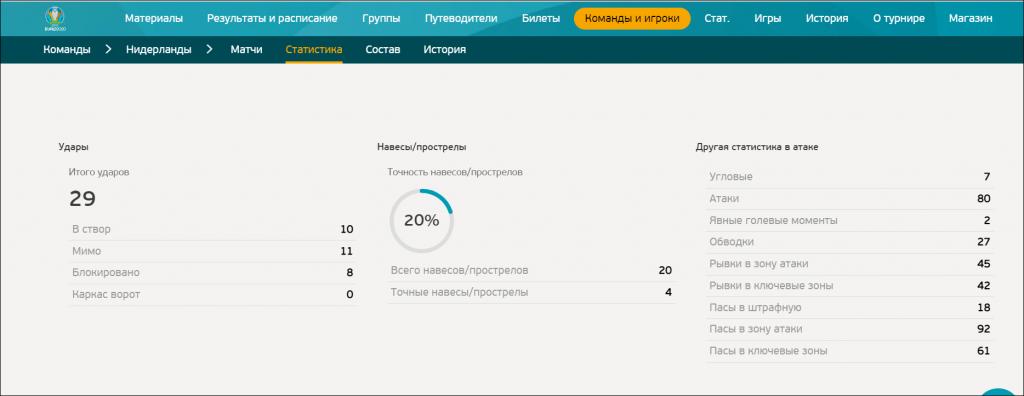 Официальный отчет по матчу на примере статистики Нидерландов с официального сайта Чемпионата Европы.