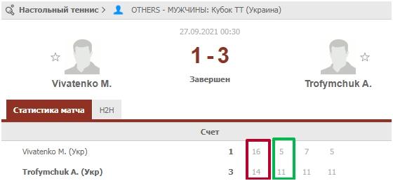 stavki-na-total-v-nastolnom-tennise-2