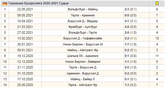 Статистика матчей Бундеслиги